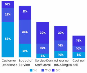ITSM Customer Experience