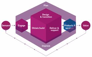 ITIL 4 Explained