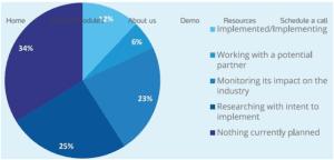 AI Implementation Pie Chart